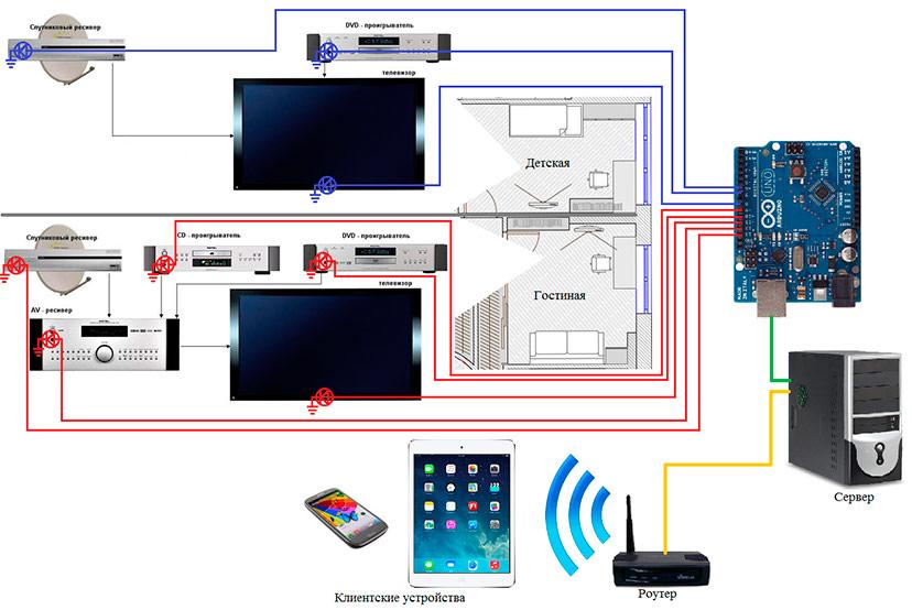 Как сделать умный дом своими руками arduino